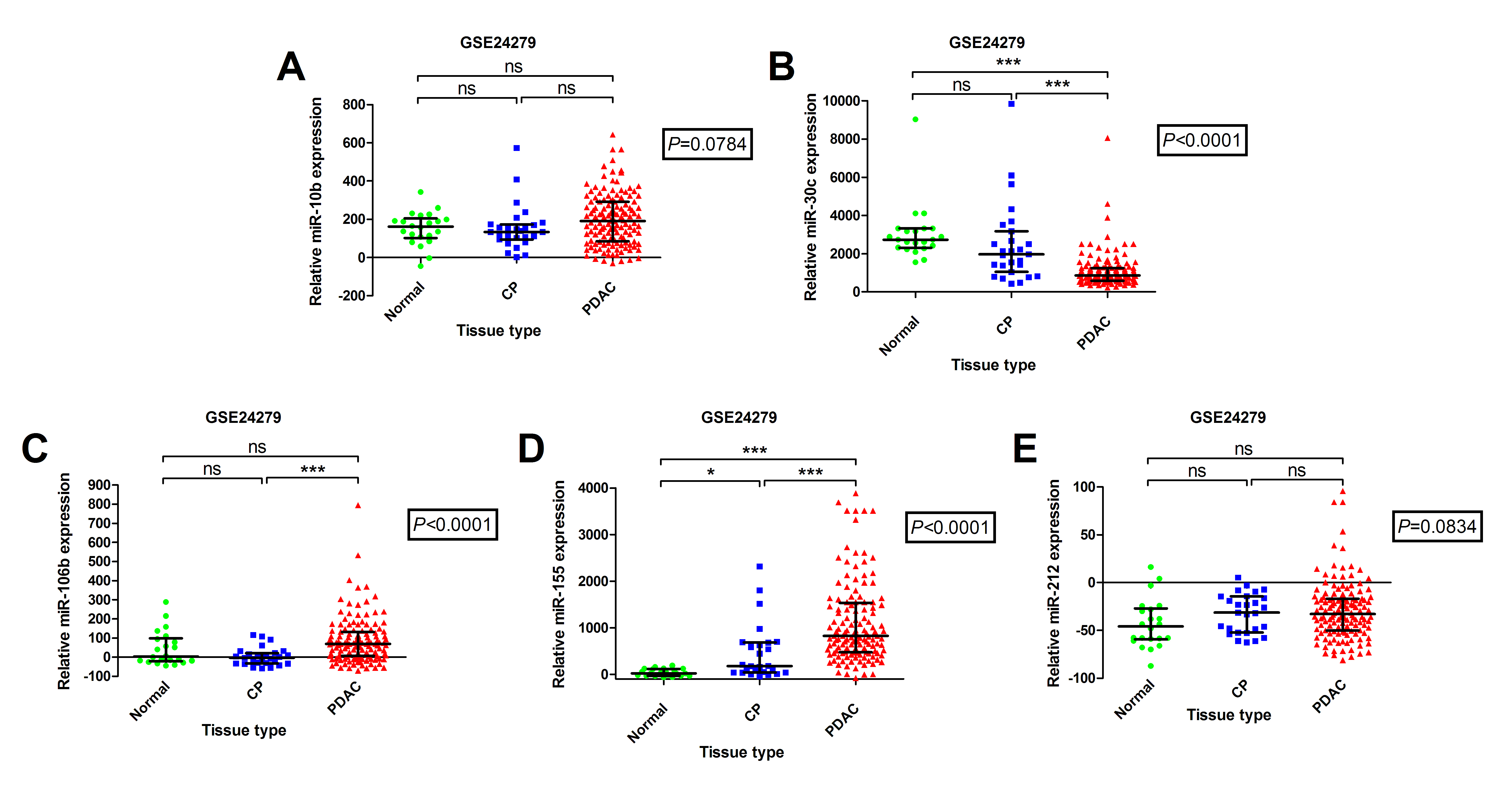 Down-regulated miR-30c and up-regulated miR-155 expression can differentiate PDAC tissues from normal pancreas and chronic pancreatitis